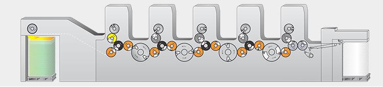 PrintGuardPlus - Druckmaschine without perfector und Hochstapelauslage